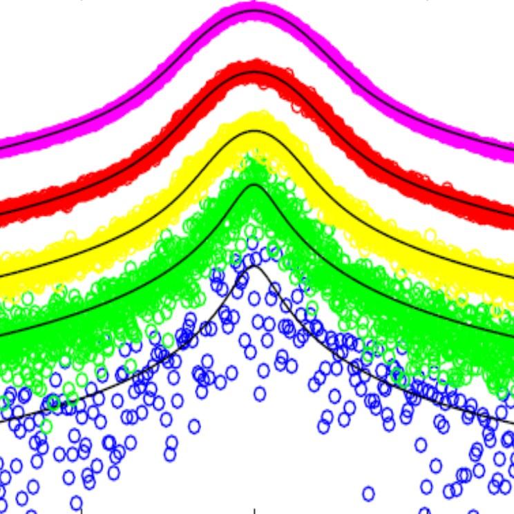 Evaluation de la cohérence d'un laser